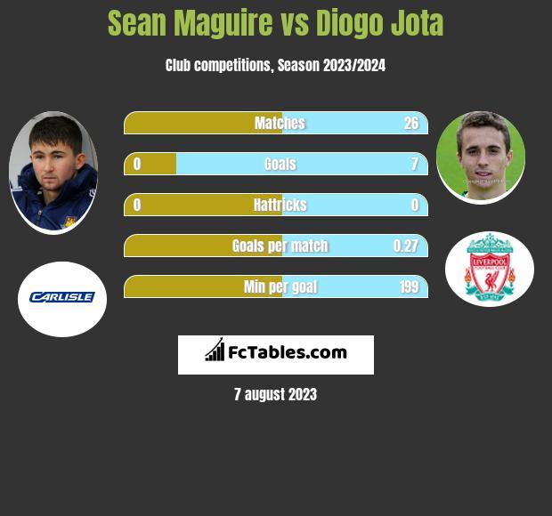 Sean Maguire vs Diogo Jota