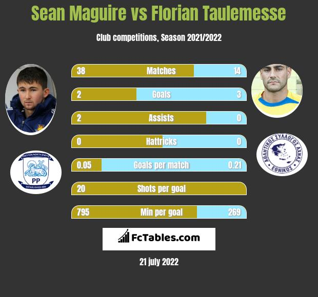Sean Maguire vs Florian Taulemesse