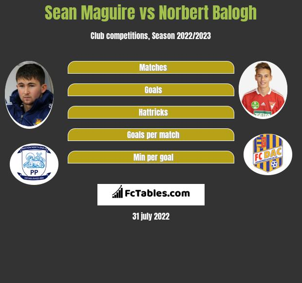 Sean Maguire vs Norbert Balogh infographic
