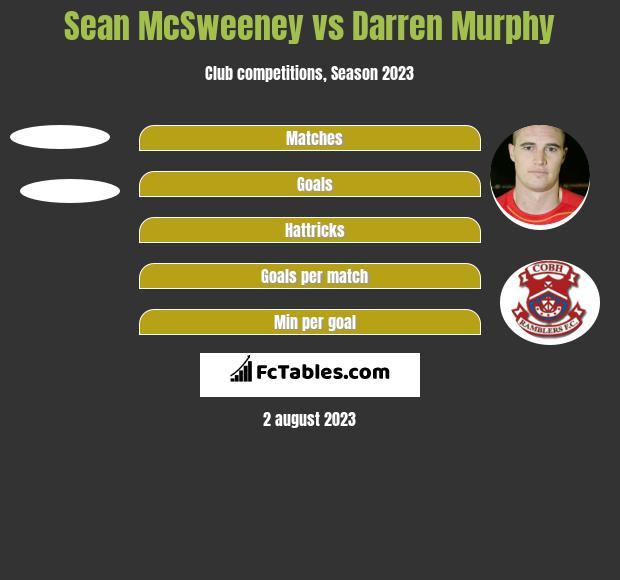 Sean McSweeney vs Darren Murphy h2h player stats