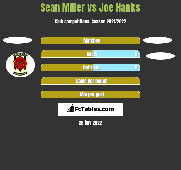 Sean Miller vs Joe Hanks h2h player stats