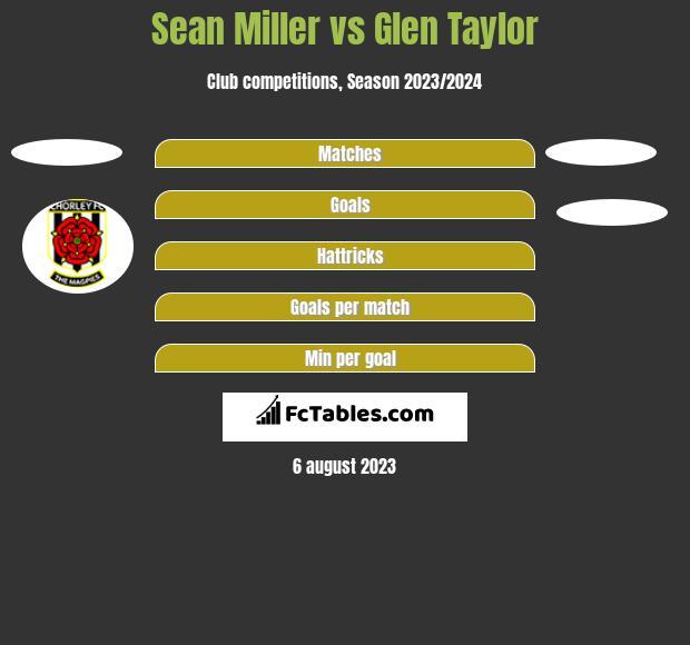 Sean Miller vs Glen Taylor h2h player stats