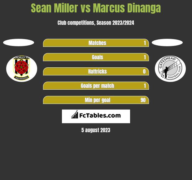 Sean Miller vs Marcus Dinanga h2h player stats