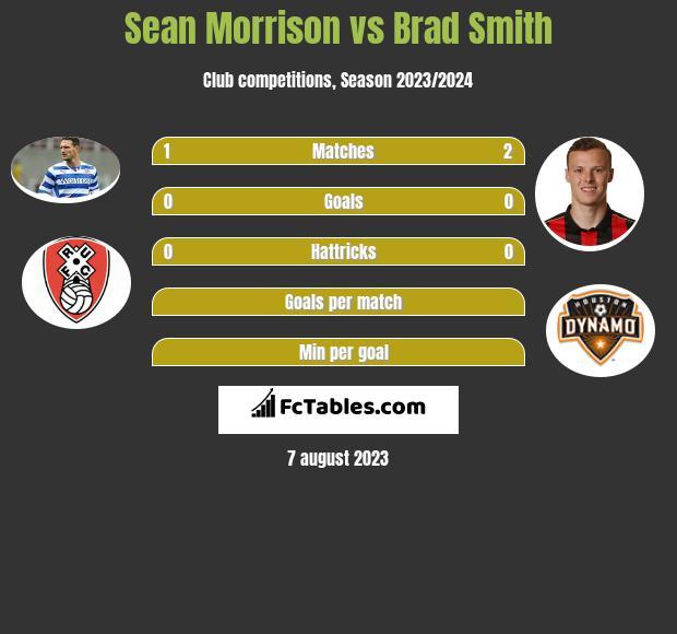 Sean Morrison vs Brad Smith infographic