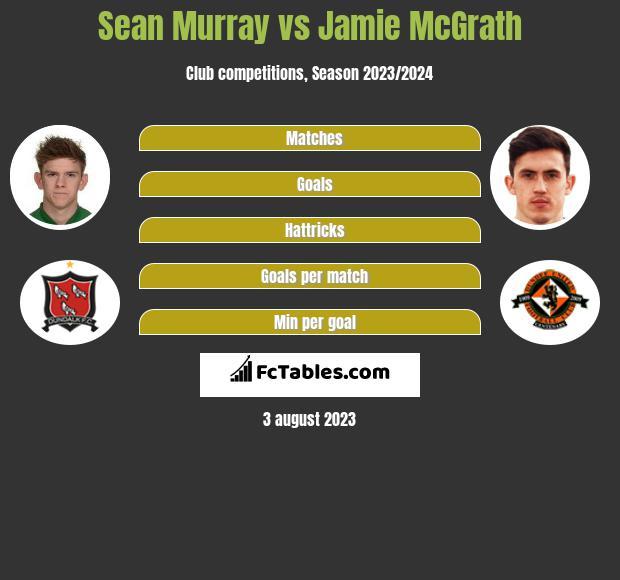 Sean Murray vs Jamie McGrath infographic