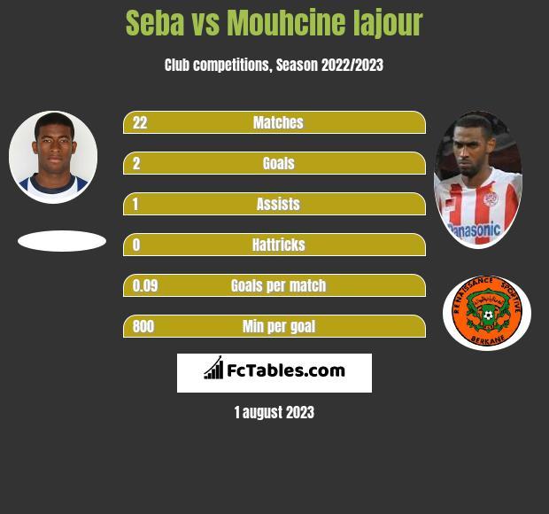 Seba vs Mouhcine Iajour infographic