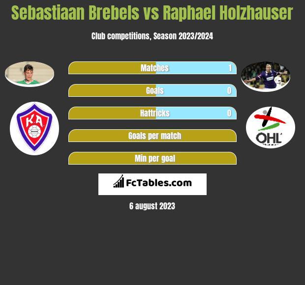 Sebastiaan Brebels vs Raphael Holzhauser infographic