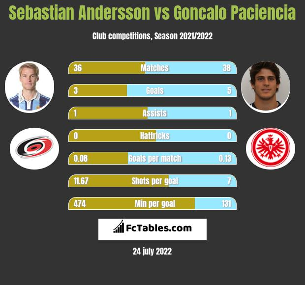 Sebastian Andersson vs Goncalo Paciencia h2h player stats