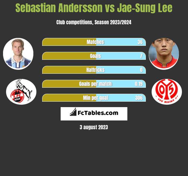 Sebastian Andersson vs Jae-Sung Lee h2h player stats