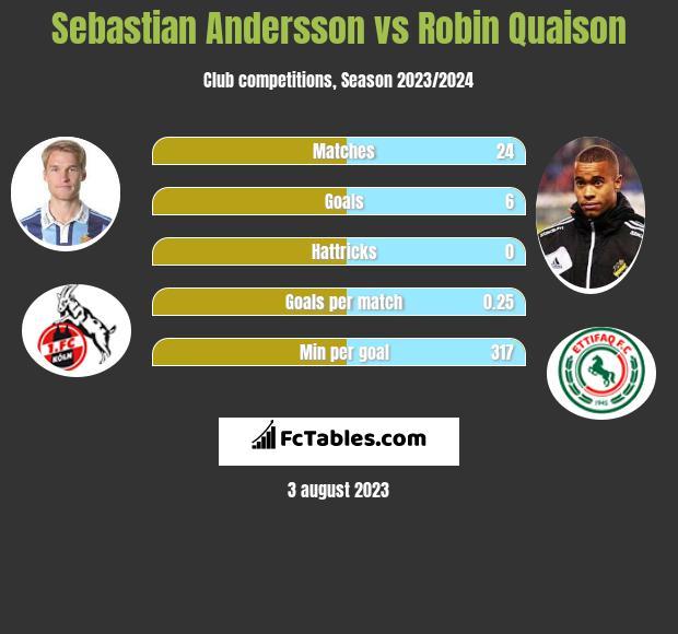 Sebastian Andersson vs Robin Quaison infographic
