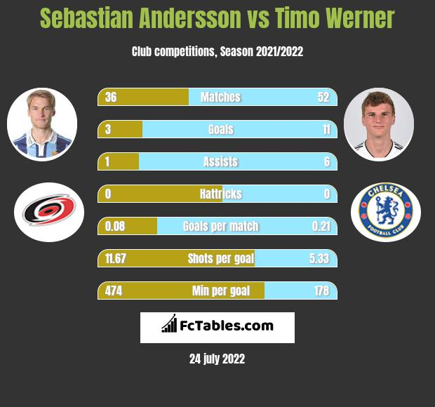 Sebastian Andersson vs Timo Werner h2h player stats