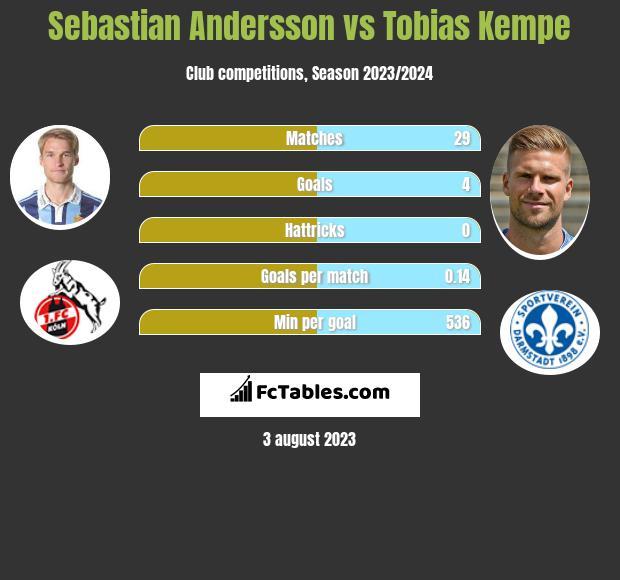 Sebastian Andersson vs Tobias Kempe h2h player stats