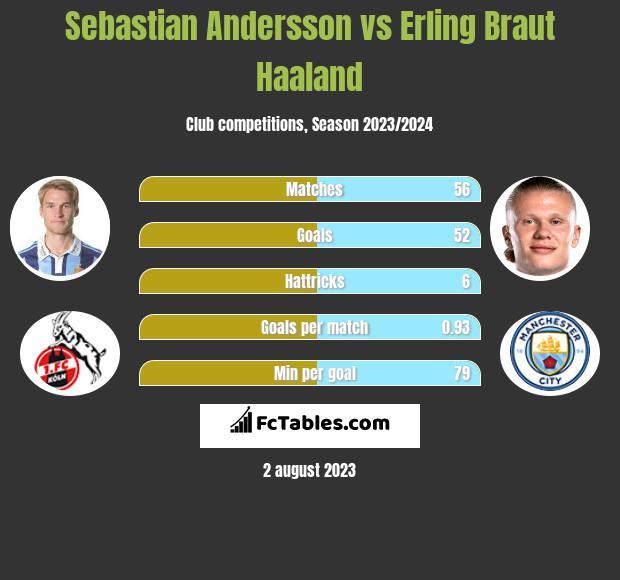 Sebastian Andersson vs Erling Braut Haaland infographic