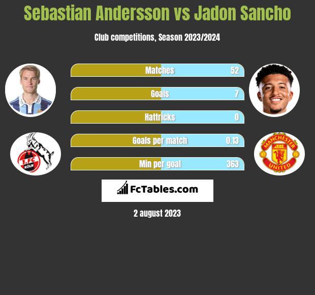 Sebastian Andersson vs Jadon Sancho h2h player stats