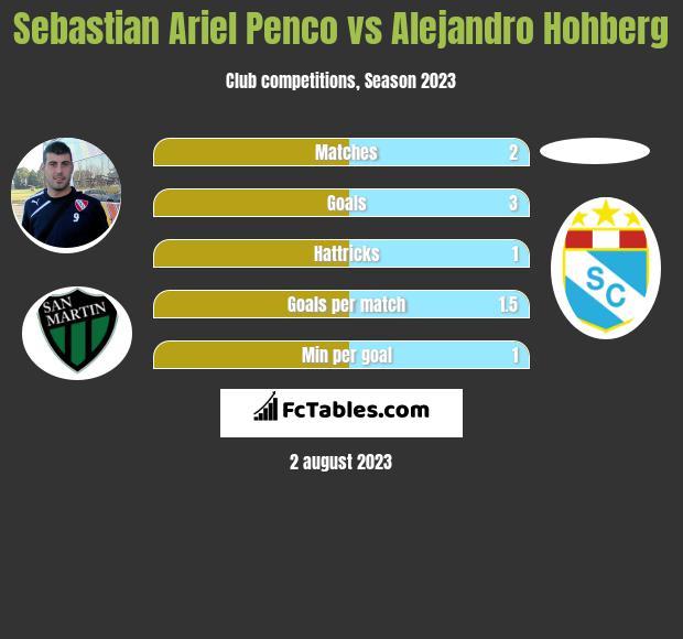 Sebastian Ariel Penco vs Alejandro Hohberg h2h player stats
