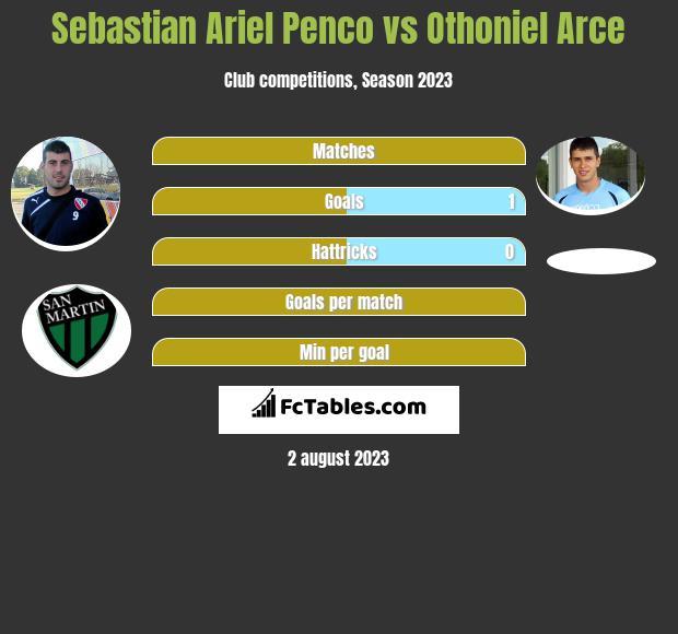 Sebastian Ariel Penco vs Othoniel Arce h2h player stats