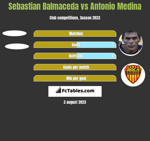Sebastian Balmaceda vs Antonio Medina h2h player stats