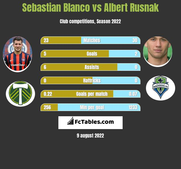 Sebastian Blanco infographic statistics for Real Salt Lake