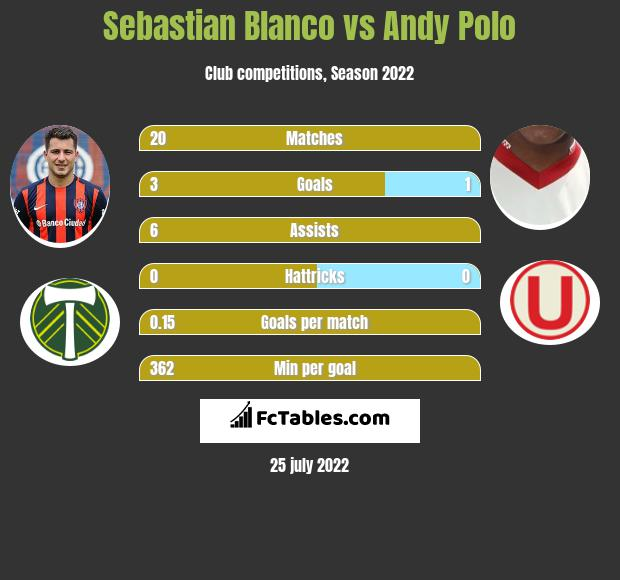 Sebastian Blanco vs Andy Polo infographic