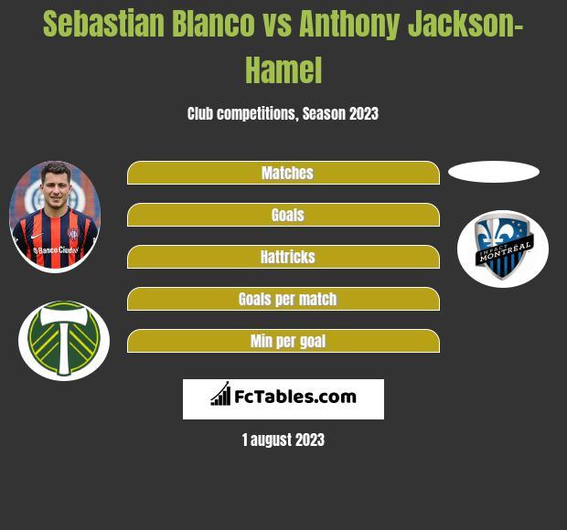 Sebastian Blanco vs Anthony Jackson-Hamel infographic