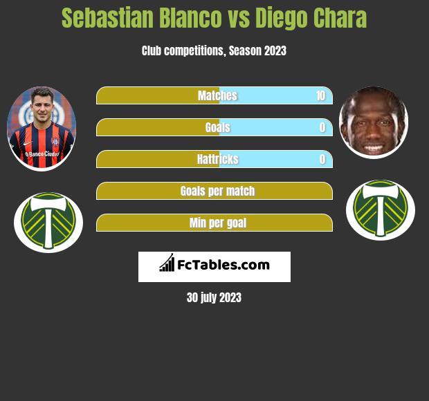 Sebastian Blanco vs Diego Chara infographic