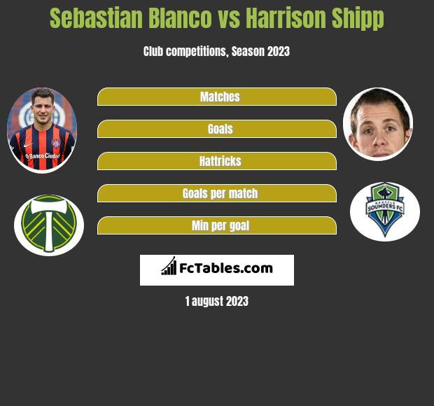 Sebastian Blanco vs Harrison Shipp infographic