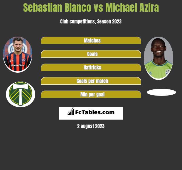Sebastian Blanco vs Michael Azira infographic