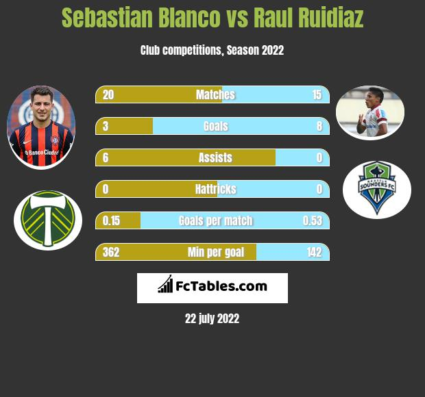 Sebastian Blanco vs Raul Ruidiaz infographic