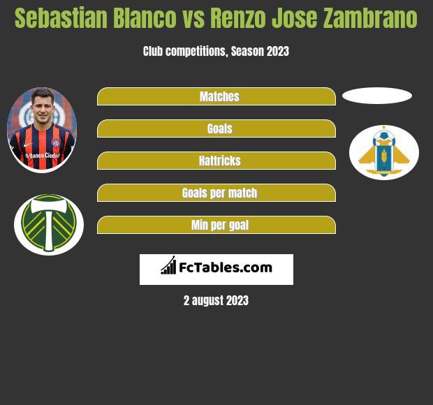 Sebastian Blanco vs Renzo Jose Zambrano infographic