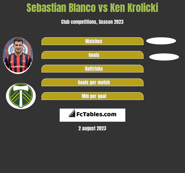 Sebastian Blanco vs Ken Krolicki infographic