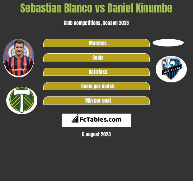 Sebastian Blanco vs Daniel Kinumbe infographic
