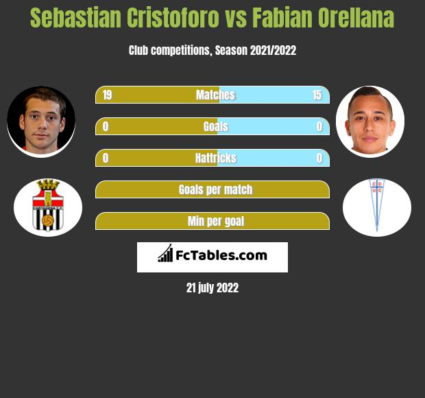 Sebastian Cristoforo vs Fabian Orellana infographic