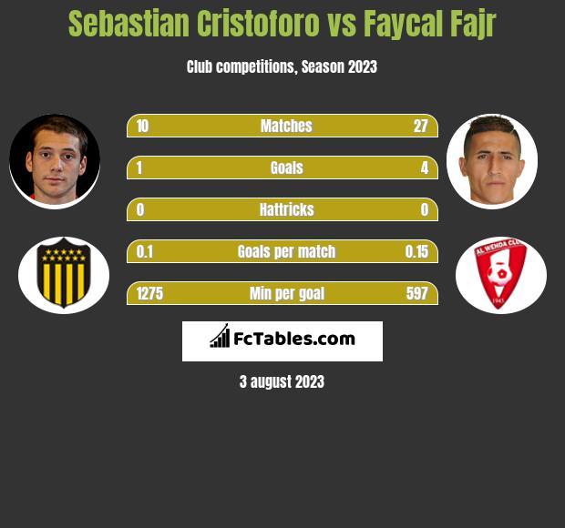Sebastian Cristoforo vs Faycal Fajr infographic