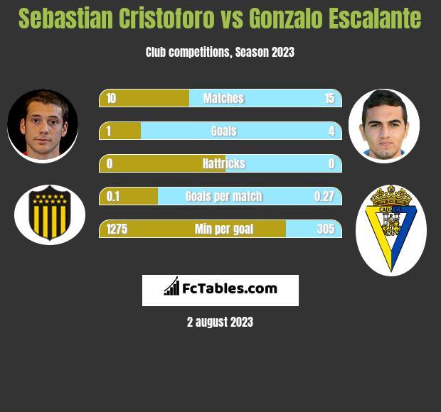 Sebastian Cristoforo vs Gonzalo Escalante infographic