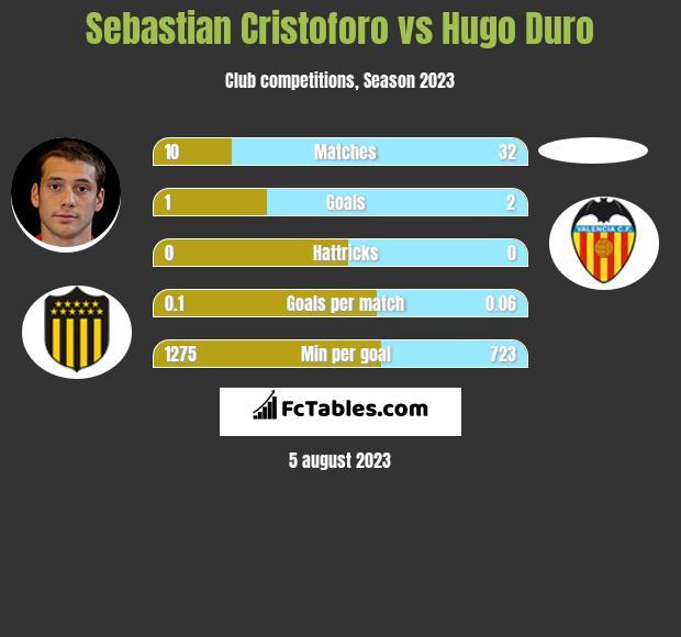 Sebastian Cristoforo vs Hugo Duro infographic