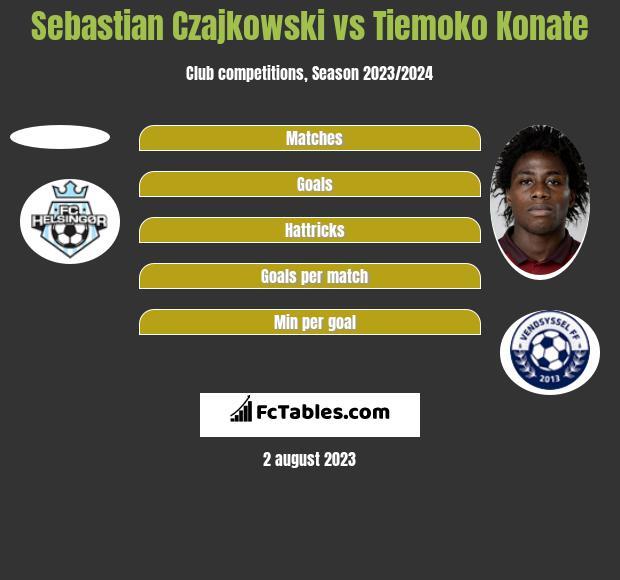 Sebastian Czajkowski vs Tiemoko Konate h2h player stats