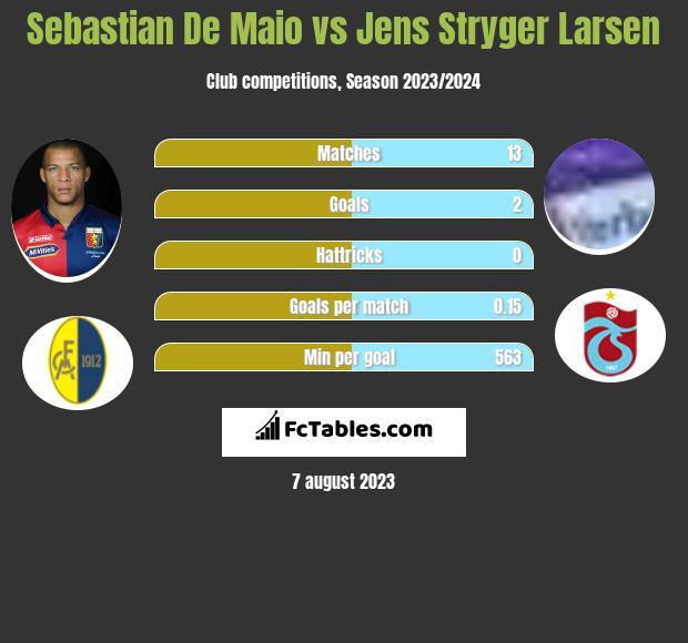Sebastian De Maio vs Jens Stryger Larsen infographic