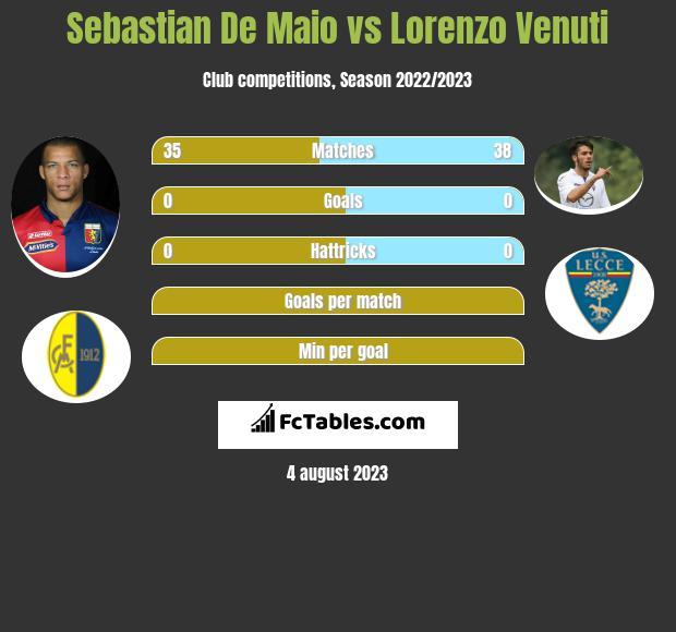 Sebastian De Maio vs Lorenzo Venuti infographic