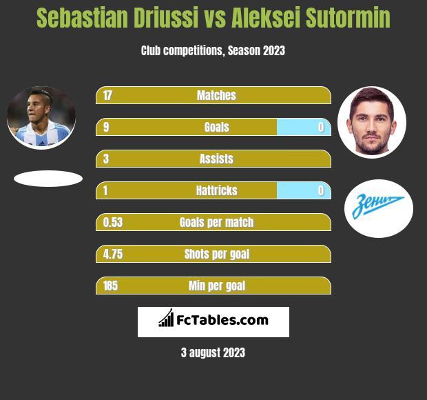Sebastian Driussi vs Aleksei Sutormin h2h player stats