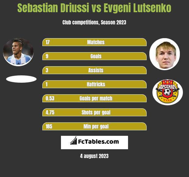 Sebastian Driussi vs Evgeni Lutsenko infographic