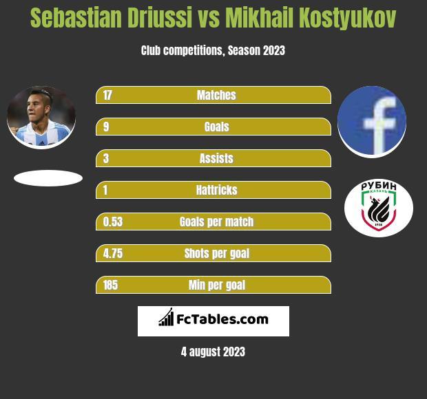 Sebastian Driussi vs Mikhail Kostyukov h2h player stats