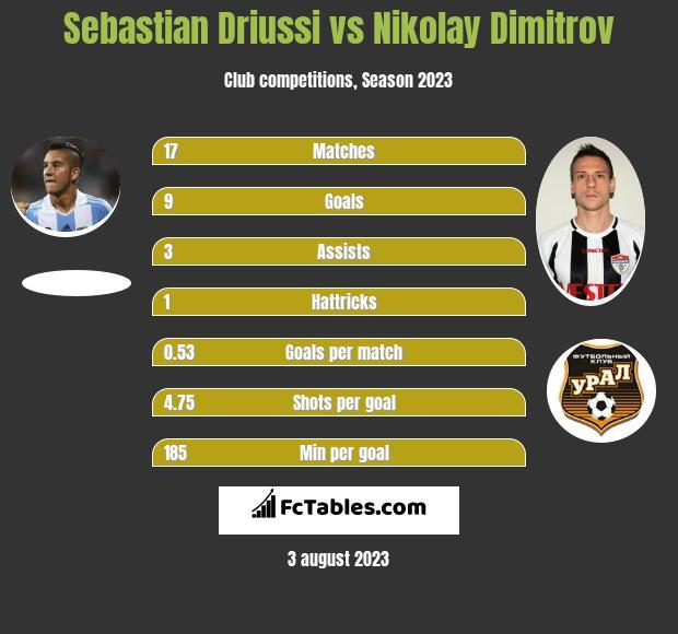 Sebastian Driussi vs Nikolay Dimitrov h2h player stats