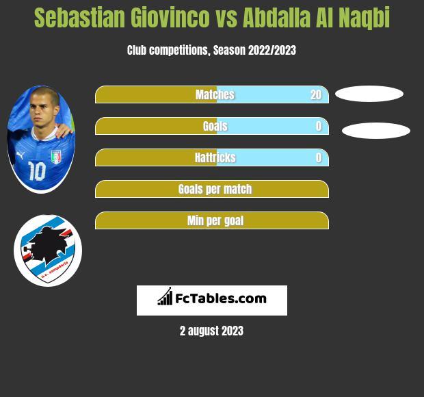 Sebastian Giovinco vs Abdalla Al Naqbi infographic