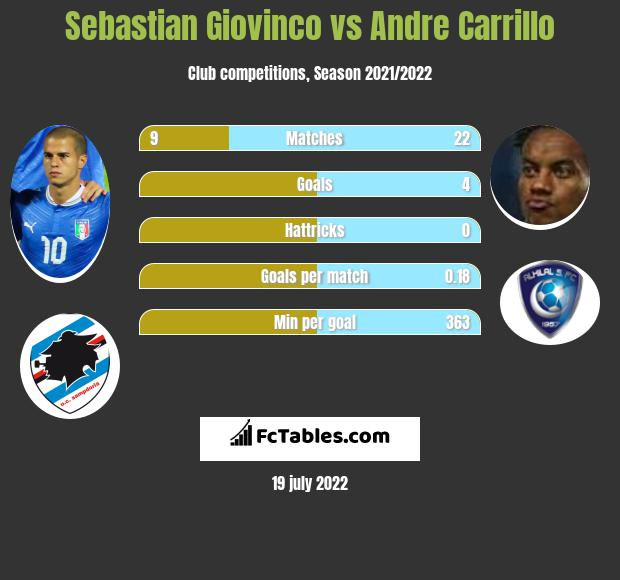 Sebastian Giovinco vs Andre Carrillo infographic