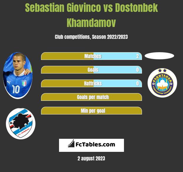 Sebastian Giovinco vs Dostonbek Khamdamov infographic