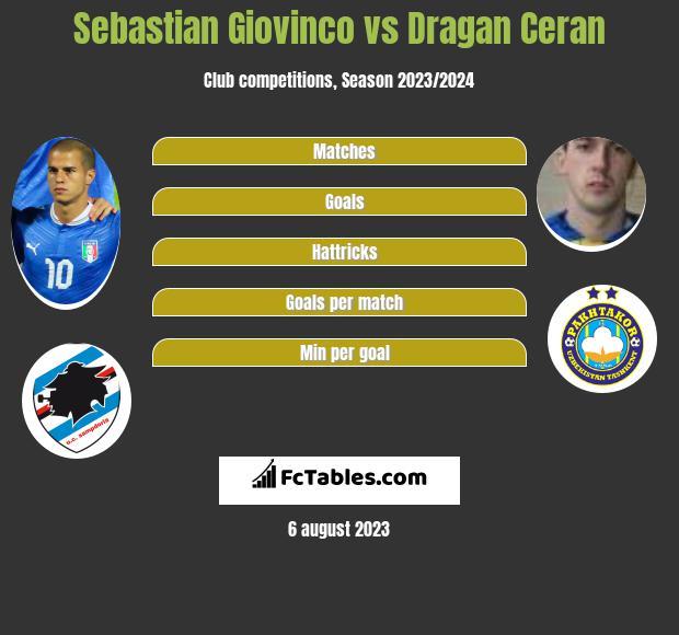 Sebastian Giovinco vs Dragan Ceran infographic