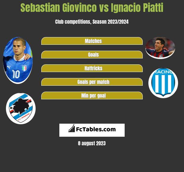 Sebastian Giovinco vs Ignacio Piatti h2h player stats