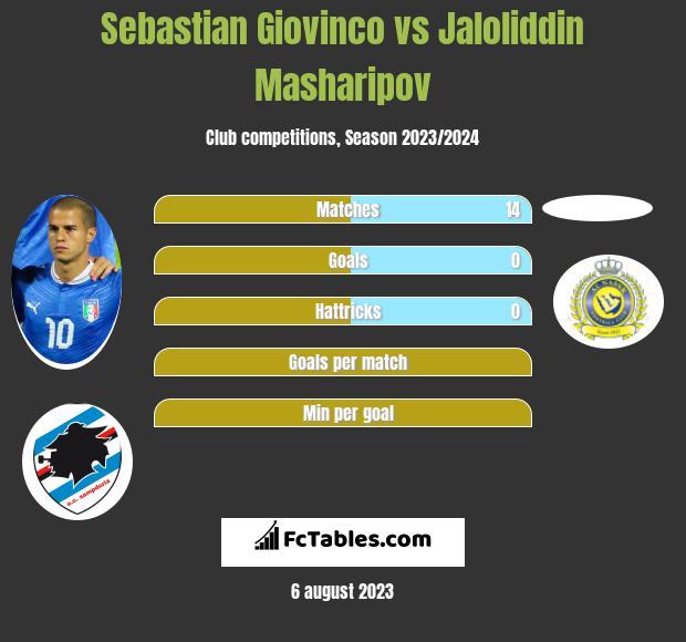 Sebastian Giovinco vs Jaloliddin Masharipov infographic