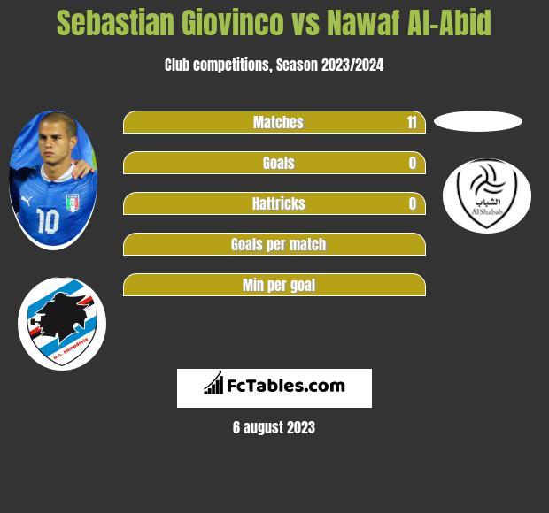 Sebastian Giovinco vs Nawaf Al-Abid infographic