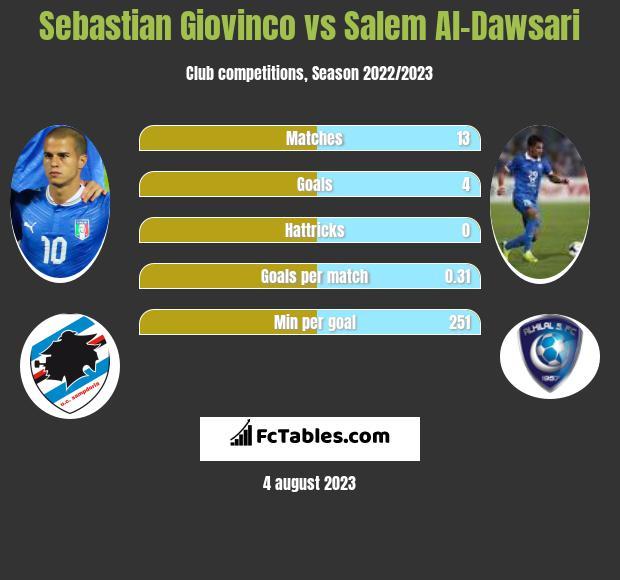 Sebastian Giovinco vs Salem Al-Dawsari infographic